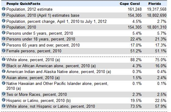 census - people quickfacts 1