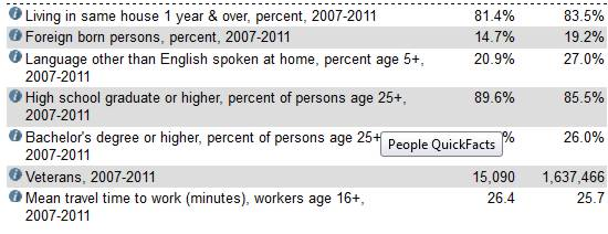census - people quickfacts 2