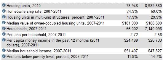 census - people quickfacts 3