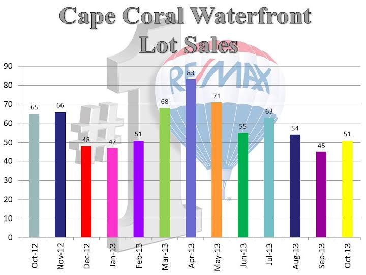 H2O Sold Lot - 10.2013